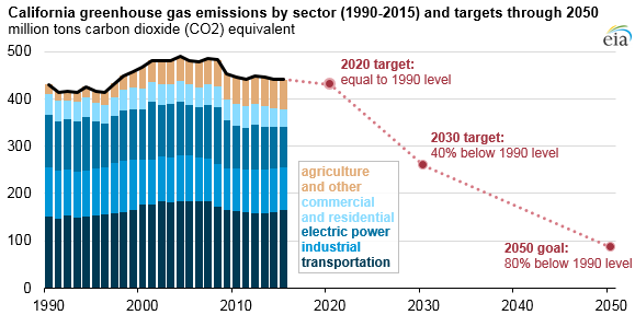 Cali-Greenhouse-gas-emissions.png