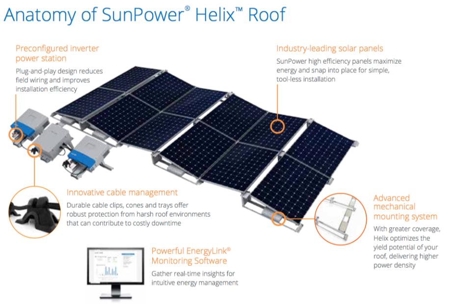 Sunpower_helix_Canna_Solar