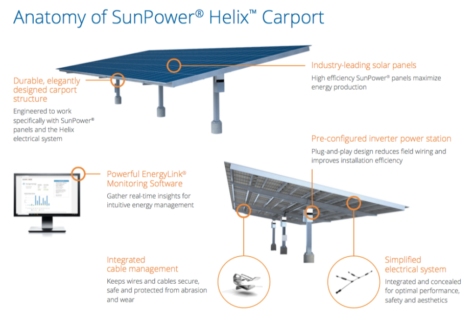 Sunpower_Helix_Carport_1